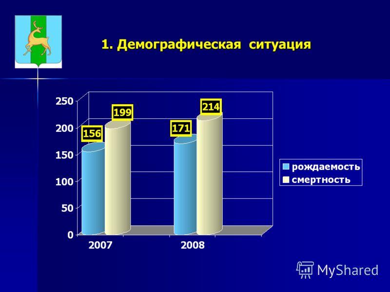 1. Демографическая ситуация