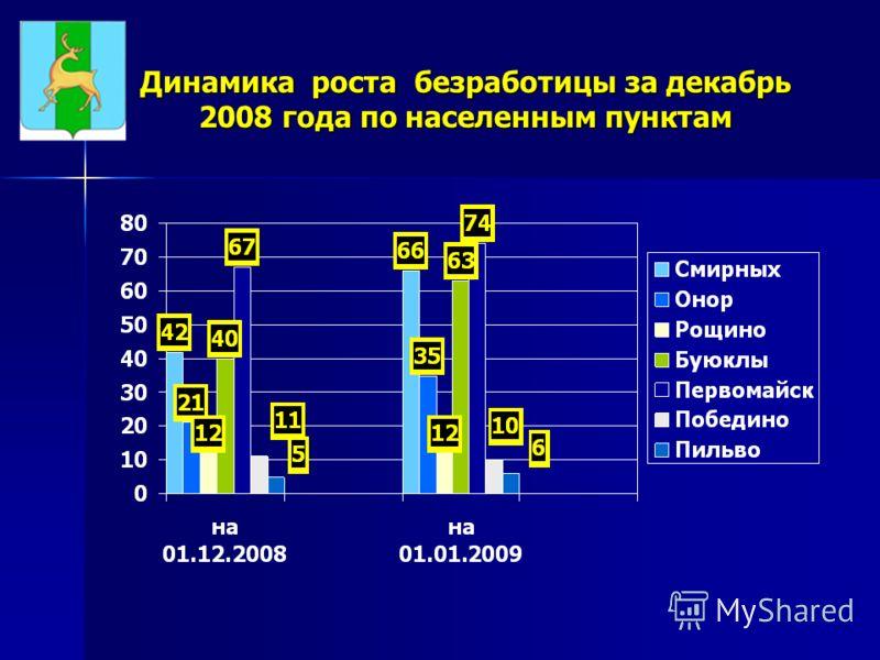 Динамика роста безработицы за декабрь 2008 года по населенным пунктам