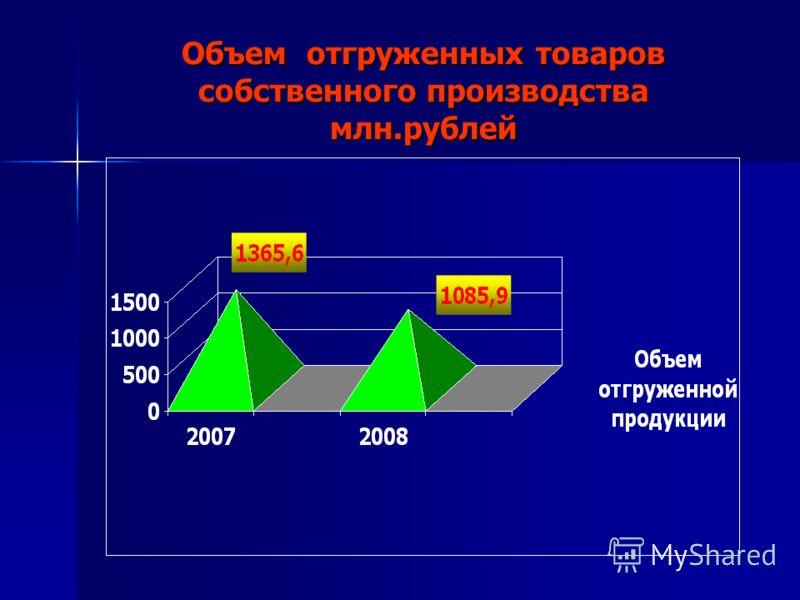 Объем отгруженных товаров собственного производства млн.рублей
