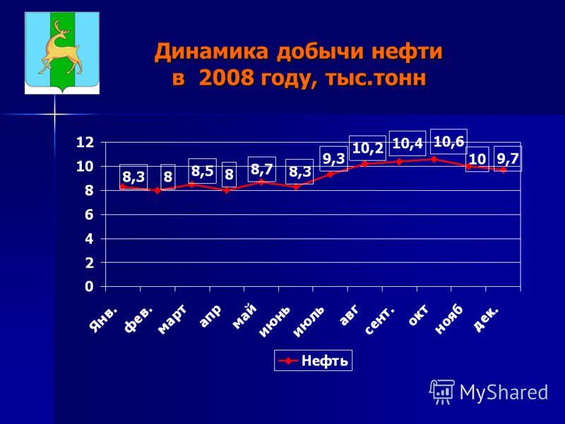 Динамика добычи нефти в 2008 году, тыс.тонн