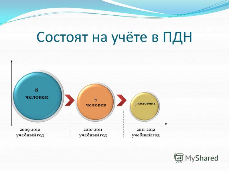 8 человек 5 человек 3 человека 2009-2010 учебный год 2010-2011 учебный год 2011-2012 учебный год Состоят на учёте в ПДН