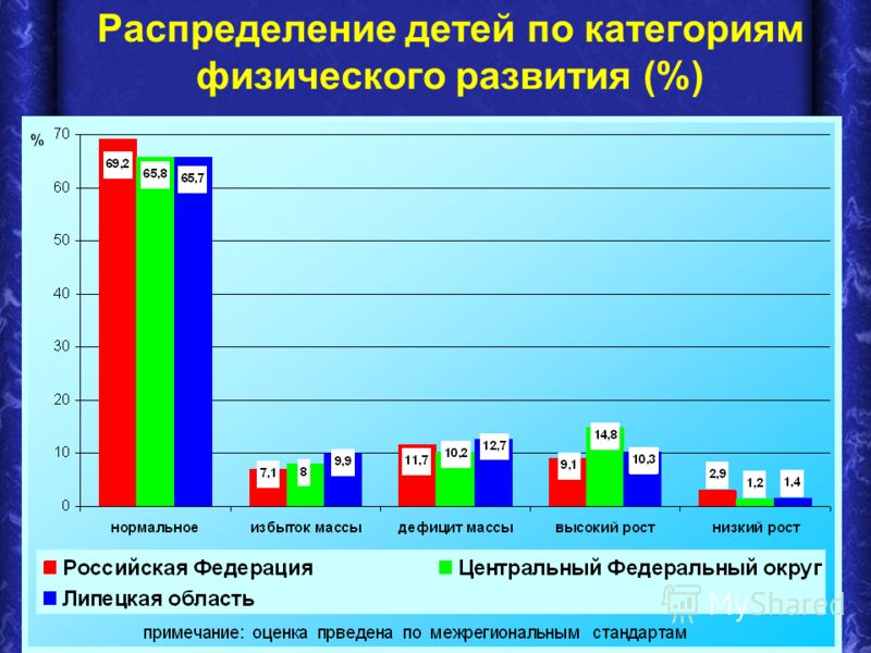 Распределение детей по категориям физического развития (%)