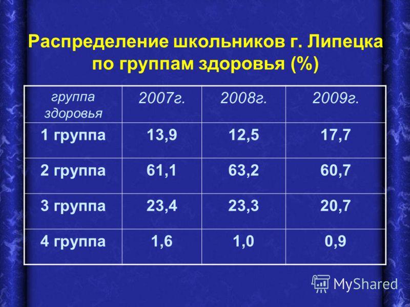 Распределение школьников г. Липецка по группам здоровья (%) группа здоровья 2007г.2008г.2009г. 1 группа13,912,517,7 2 группа61,163,260,7 3 группа23,423,320,7 4 группа1,61,00,9