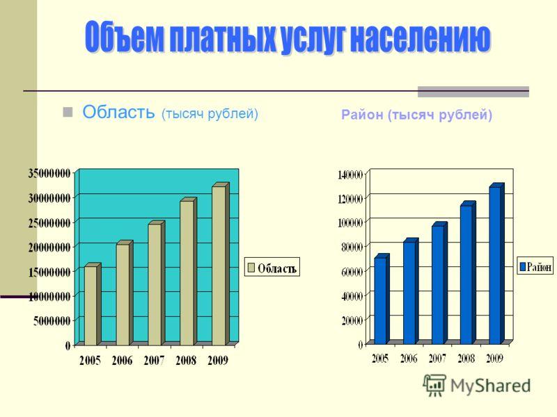 Область (тысяч рублей) Район (тысяч рублей)