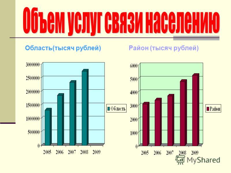Область(тысяч рублей)Район (тысяч рублей)