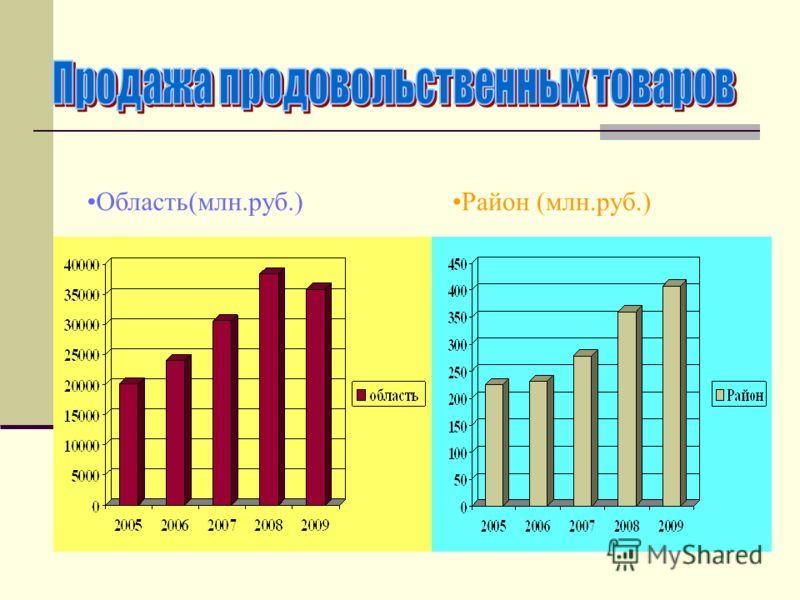Район (млн.руб.)Область(млн.руб.)
