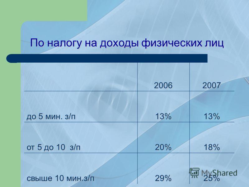 По налогу на доходы физических лиц 20062007 до 5 мин. з/п 13%13% от 5 до 10 з/п 20%18% свыше 10 мин.з/п 29%25%