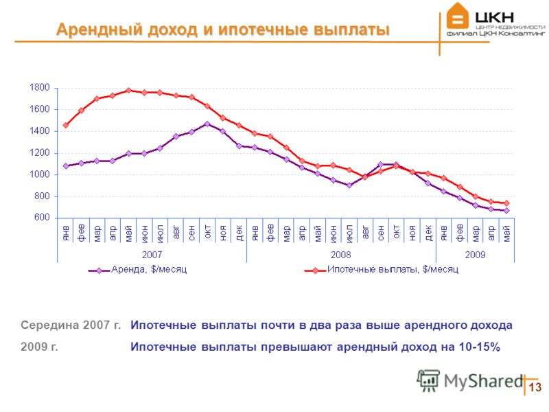 13 Середина 2007 г. Ипотечные выплаты почти в два раза выше арендного дохода 2009 г. Ипотечные выплаты превышают арендный доход на 10-15% Арендный доход и ипотечные выплаты