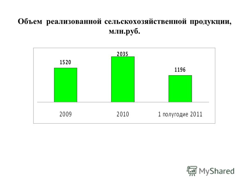 Объем реализованной сельскохозяйственной продукции, млн.руб.