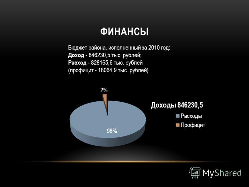 ФИНАНСЫ Бюджет района, исполненный за 2010 год: Доход - 846230,5 тыс. рублей; Расход - 828165,6 тыс. рублей (профицит - 18064,9 тыс. рублей)