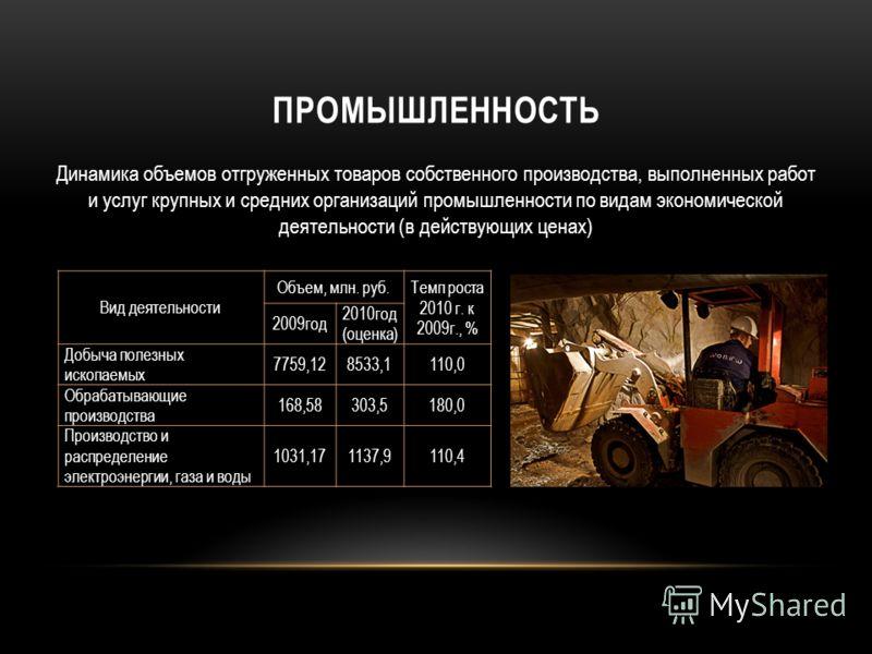 ПРОМЫШЛЕННОСТЬ Вид деятельности Объем, млн. руб. Темп роста 2010 г. к 2009г., % 2009год 2010год (оценка) Добыча полезных ископаемых 7759,128533,1110,0 Обрабатывающие производства 168,58303,5180,0 Производство и распределение электроэнергии, газа и во