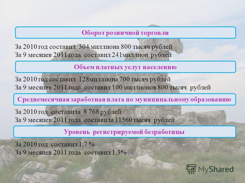 За 2010 год составил 304 миллиона 800 тысяч рублей За 9 месяцев 2011 года составил 241миллион рублей За 2010 год составил 128миллиона 700 тысяч рублей За 9 месяцев 2011 года составил 100 миллионов 800 тысяч рублей За 2010 год составила 8 768 рублей З