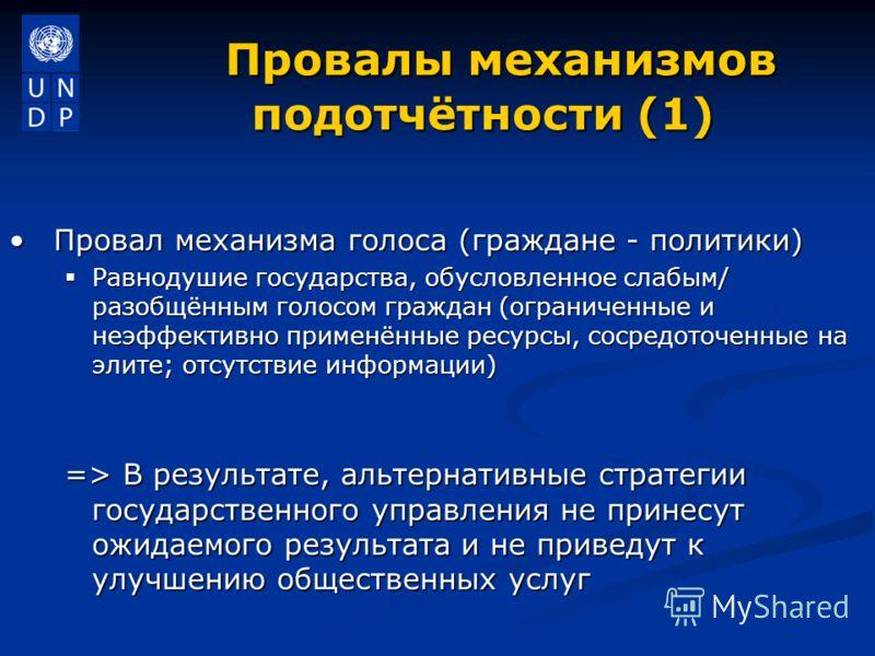 Провалы механизмов подотчётности (1) Провалы механизмов подотчётности (1) Провал механизма голоса (граждане - политики)Провал механизма голоса (граждане - политики) Равнодушие государства, обусловленное слабым/ разобщённым голосом граждан (ограниченн
