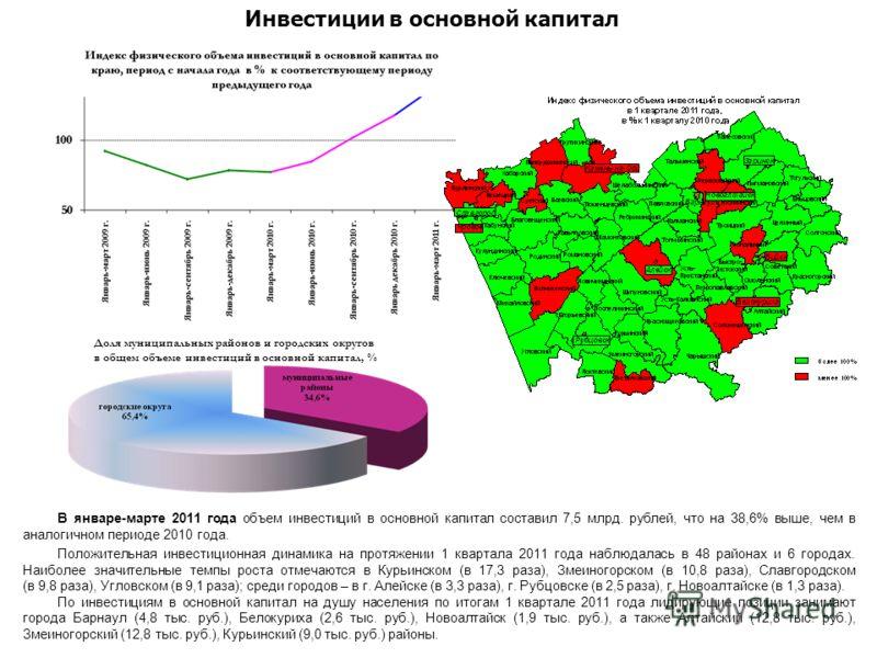 В январе-марте 2011 года объем инвестиций в основной капитал составил 7,5 млрд. рублей, что на 38,6% выше, чем в аналогичном периоде 2010 года. Положительная инвестиционная динамика на протяжении 1 квартала 2011 года наблюдалась в 48 районах и 6 горо