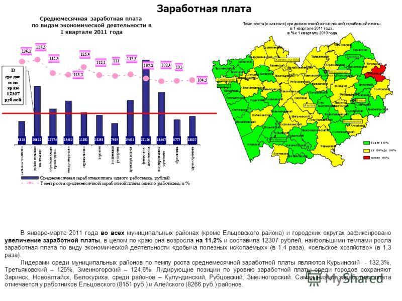 Заработная плата В январе-марте 2011 года во всех муниципальных районах (кроме Ельцовского района) и городских округах зафиксировано увеличение заработной платы, в целом по краю она возросла на 11,2% и составила 12307 рублей, наибольшими темпами росл