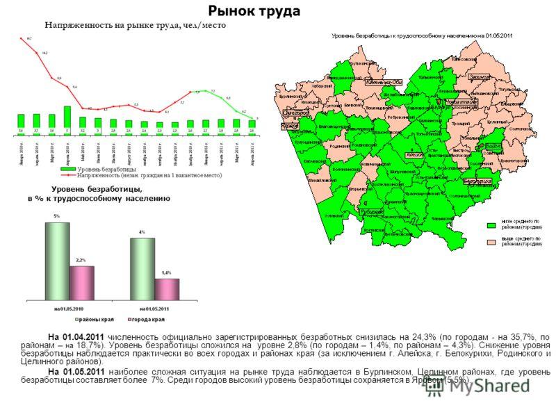 На 01.04.2011 численность официально зарегистрированных безработных снизилась на 24,3% (по городам - на 35,7%, по районам – на 18,7%). Уровень безработицы сложился на уровне 2,8% (по городам – 1,4%, по районам – 4,3%). Снижение уровня безработицы наб