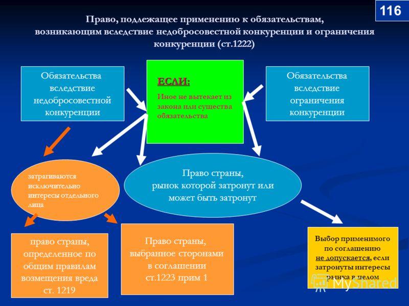 Право, подлежащее применению к обязательствам, возникающим вследствие недобросовестной конкуренции и ограничения конкуренции (ст.1222) Обязательства вследствие недобросовестной конкуренции Обязательства вследствие ограничения конкуренции Право страны