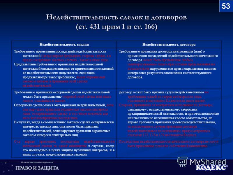 Недействительность сделок и договоров (ст. 431 прим 1 и ст. 166) Недействительность сделкиНедействительность договора Требование о применении последствий недействительности ничтожной сделки вправе предъявить сторона сделки, а в предусмотренных законо