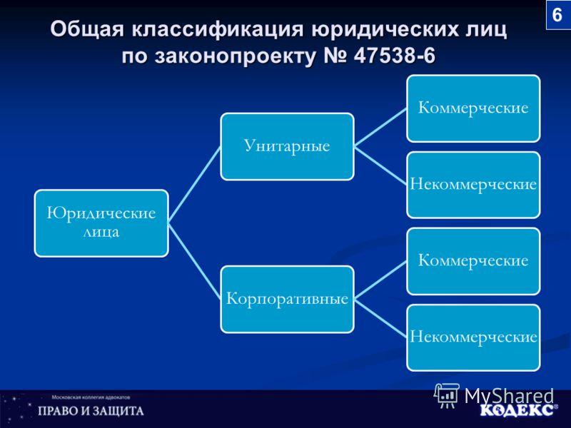 Общая классификация юридических лиц по законопроекту 47538-6 Юридические лица УнитарныеКоммерческие Некоммерческие КорпоративныеКоммерческие Некоммерческие 6