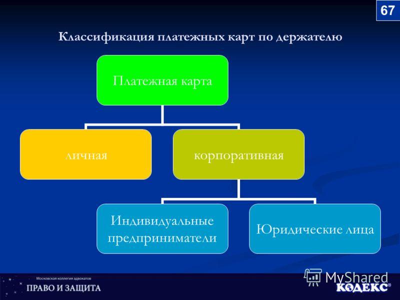 Классификация платежных карт по держателю Платежная карта личнаякорпоративная Индивидуальные предприниматели Юридические лица 67