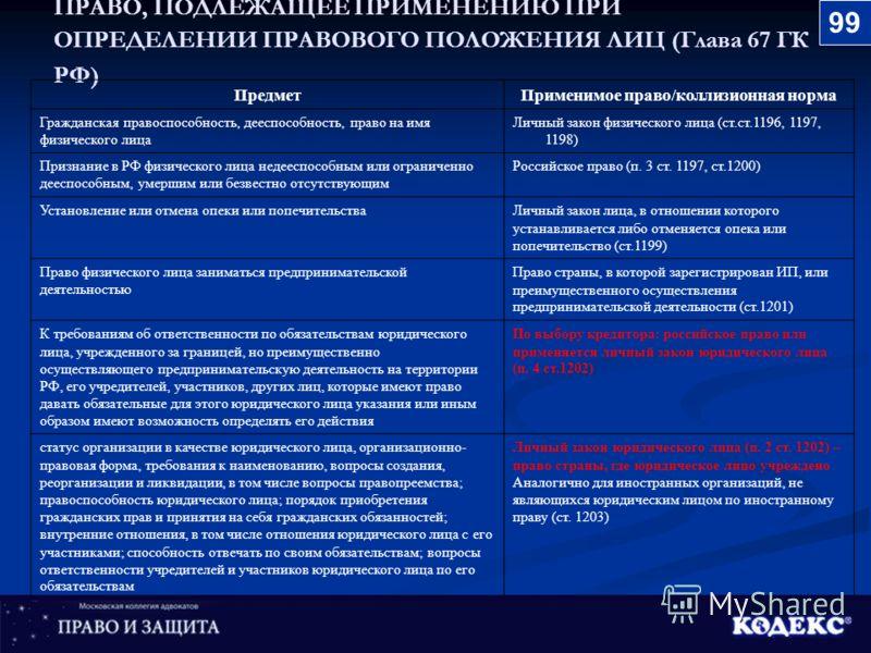 ПРАВО, ПОДЛЕЖАЩЕЕ ПРИМЕНЕНИЮ ПРИ ОПРЕДЕЛЕНИИ ПРАВОВОГО ПОЛОЖЕНИЯ ЛИЦ (Глава 67 ГК РФ) ПредметПрименимое право/коллизионная норма Гражданская правоспособность, дееспособность, право на имя физического лица Личный закон физического лица (ст.ст.1196, 11