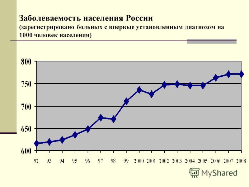 Заболеваемость населения России (зарегистрировано больных с впервые установленным диагнозом на 1000 человек населения)