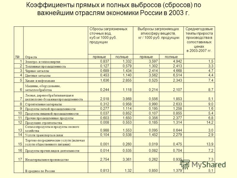 Коэффициенты прямых и полных выбросов (сбросов) по важнейшим отраслям экономики России в 2003 г. Отрасль Сбросы загрязненных сточных вод, куб.м/ 1000 руб. продукции Выбросы загрязняющих атмосферу веществ, кг / 1000 руб. продукции Среднегодовые темпы
