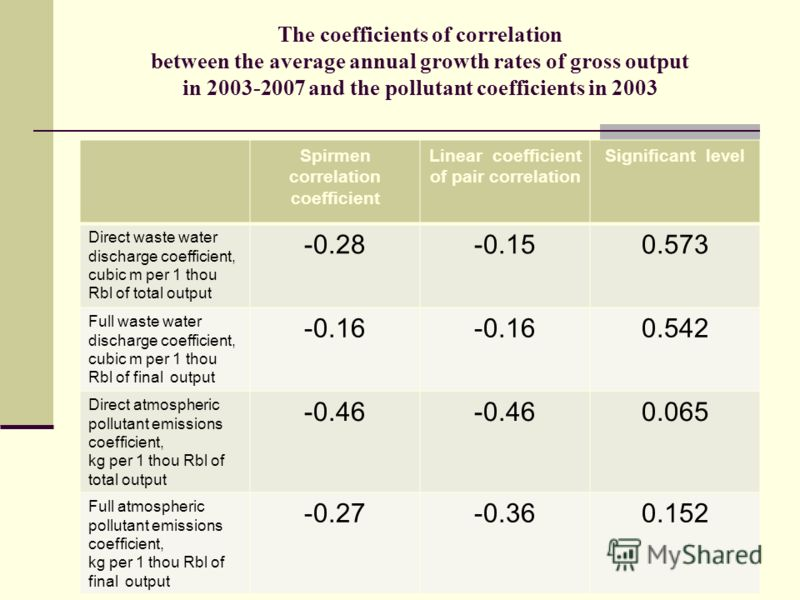 The coefficients of correlation between the average annual growth rates of gross output in 2003-2007 and the pollutant coefficients in 2003 Spirmen correlation coefficient Linear coefficient of pair correlation Significant level Direct waste water di