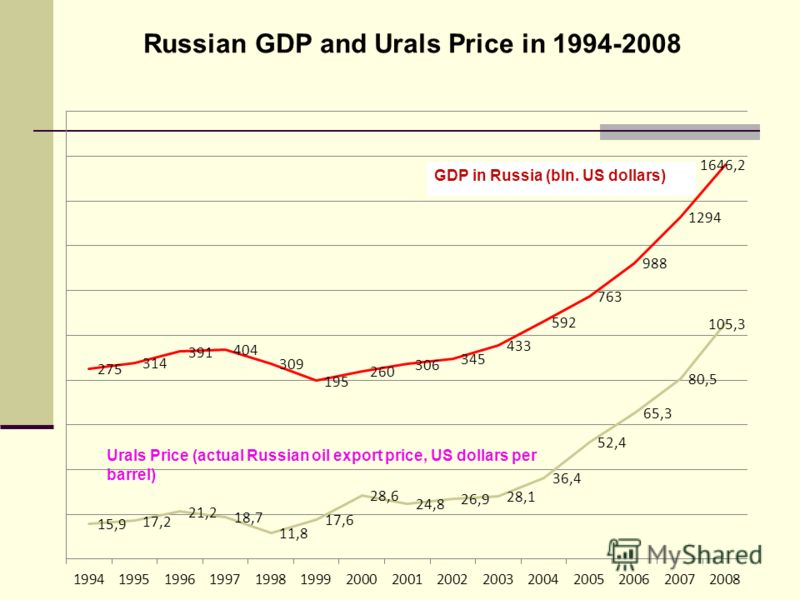Russian GDP and Urals Price in 1994-2008