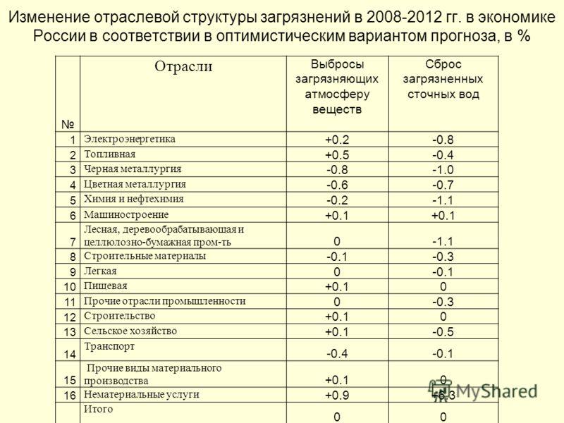 Изменение отраслевой структуры загрязнений в 2008-2012 гг. в экономике России в соответствии в оптимистическим вариантом прогноза, в % Отрасли Выбросы загрязняющих атмосферу веществ Сброс загрязненных сточных вод 1 Электроэнергетика +0.2-0.8 2 Топлив