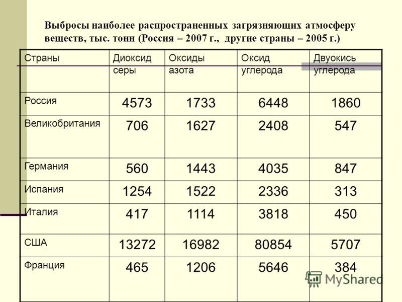 Выбросы наиболее распространенных загрязняющих атмосферу веществ, тыс. тонн (Россия – 2007 г., другие страны – 2005 г.) СтраныДиоксид серы Оксиды азота Оксид углерода Двуокись углерода Россия 4573173364481860 Великобритания 70616272408547 Германия 56
