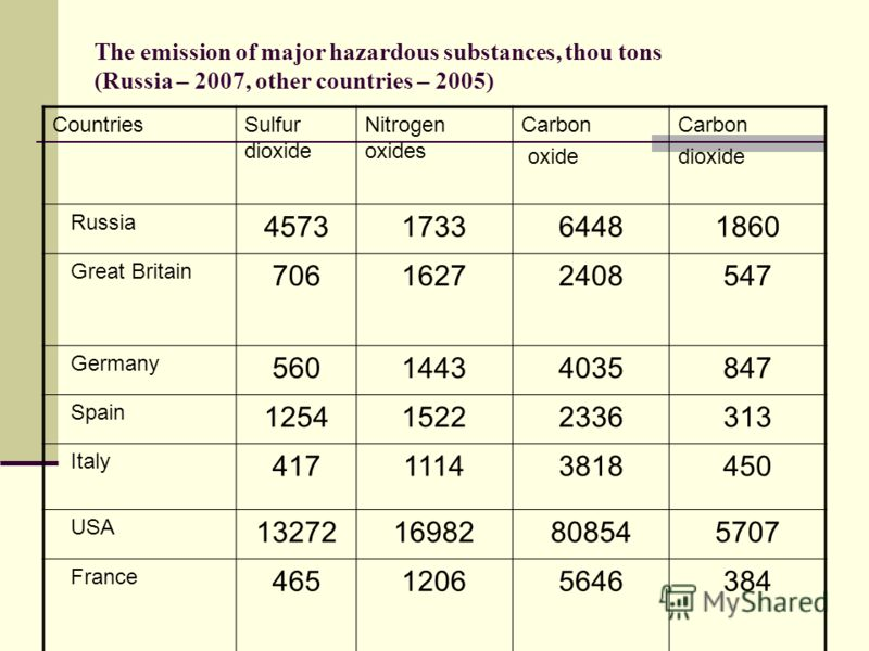 The emission of major hazardous substances, thou tons (Russia – 2007, other countries – 2005) CountriesSulfur dioxide Nitrogen oxides Carbon oxide Carbon dioxide Russia 4573173364481860 Great Britain 70616272408547 Germany 56014434035847 Spain 125415
