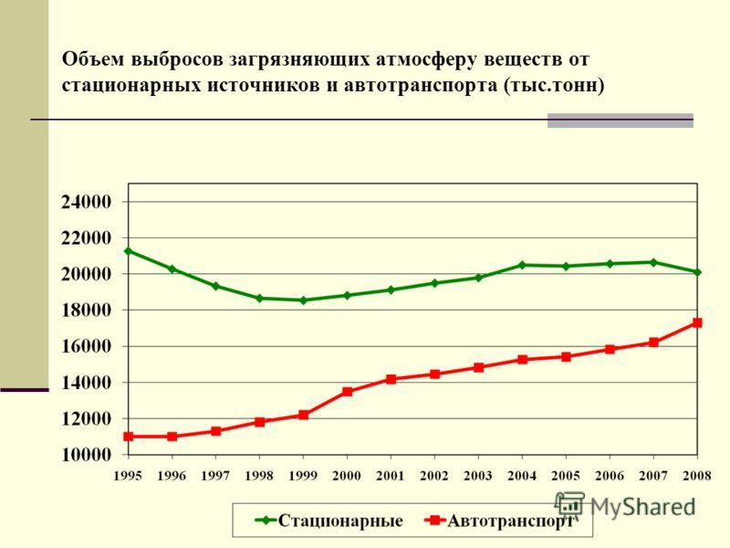 Объем выбросов загрязняющих атмосферу веществ от стационарных источников и автотранспорта (тыс.тонн)