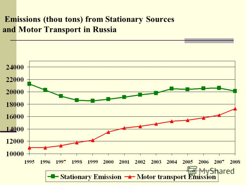 Emissions (thou tons) from Stationary Sources and Motor Transport in Russia