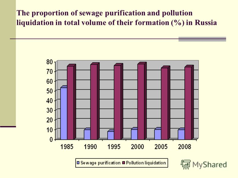 The proportion of sewage purification and pollution liquidation in total volume of their formation (%) in Russia