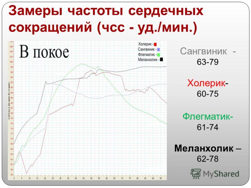 Сангвиник - 63-79 Холерик- 60-75 Флегматик- 61-74 Меланхолик – 62-78 Замеры частоты сердечных сокращений (чсс - уд./мин.)