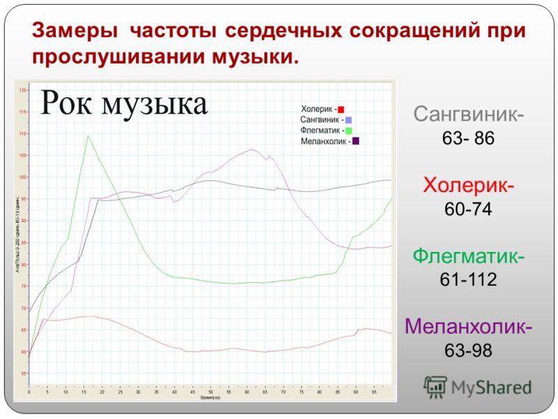 Сангвиник- 63- 86 Холерик- 60-74 Флегматик- 61-112 Меланхолик- 63-98 Замеры частоты сердечных сокращений при прослушивании музыки.