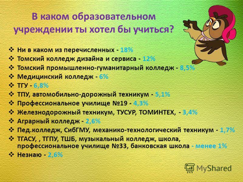 В каком образовательном учреждении ты хотел бы учиться? Ни в каком из перечисленных - 18% Томский колледж дизайна и сервиса - 12% Томский промышленно-гуманитарный колледж - 8,5% Медицинский колледж - 6% ТГУ - 6,8% ТПУ, автомобильно-дорожный техникум