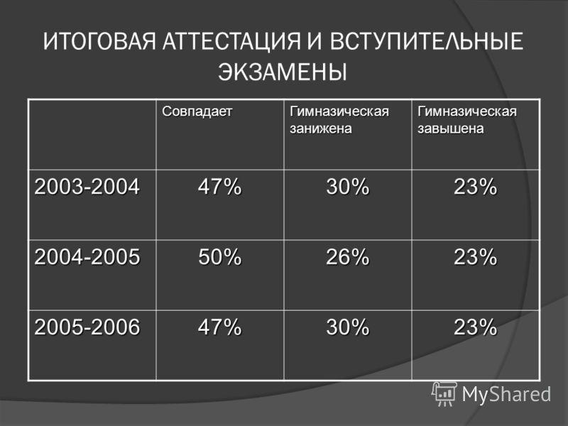 ИТОГОВАЯ АТТЕСТАЦИЯ И ВСТУПИТЕЛЬНЫЕ ЭКЗАМЕНЫ Совпадает Гимназическая занижена Гимназическая завышена 2003-200447%30%23% 2004-200550%26%23% 2005-200647%30%23%