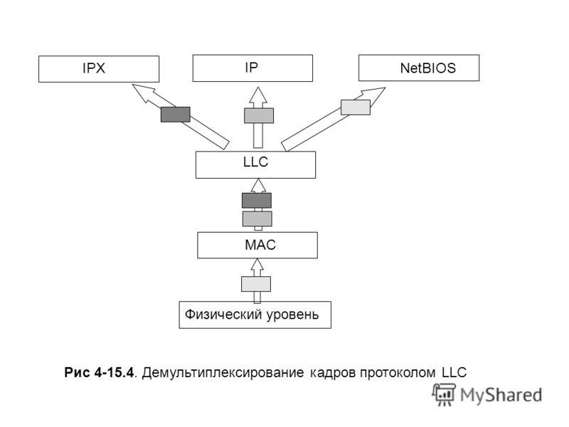 MAC LLC Физический уровень IPX IP NetBIOS Рис 4-15.4. Демультиплексирование кадров протоколом LLC