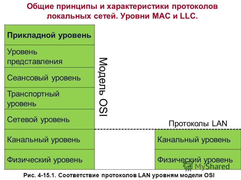 Рис. 4-15.1. Соответствие протоколов LAN уровням модели OSI Прикладной уровень Уровень представления Модель OSI Сеансовый уровень Транспортный уровень Сетевой уровень Протоколы LAN Канальный уровень Физический уровень