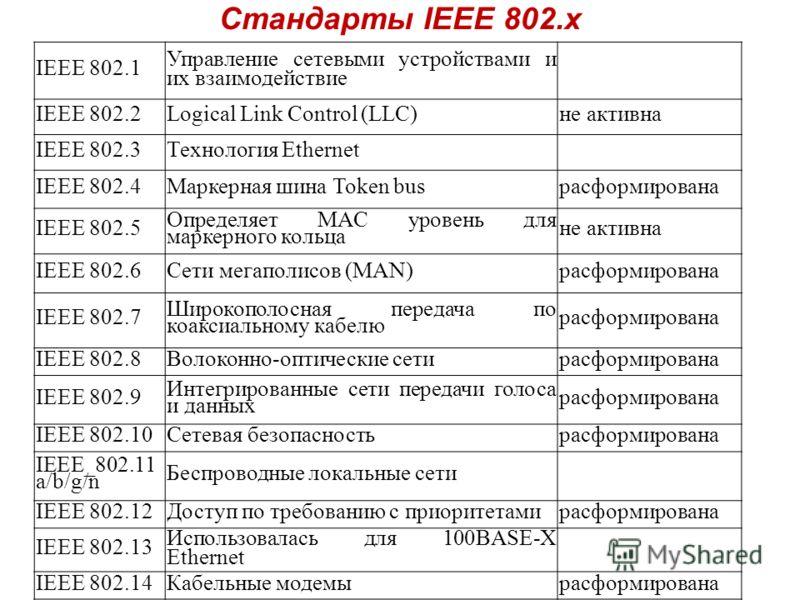 Стандарты IEEE 802.x IEEE 802.1 Управление сетевыми устройствами и их взаимодействие IEEE 802.2Logical Link Control (LLC)не активна IEEE 802.3Технология Ethernet IEEE 802.4Маркерная шина Token busрасформирована IEEE 802.5 Определяет MAC уровень для м