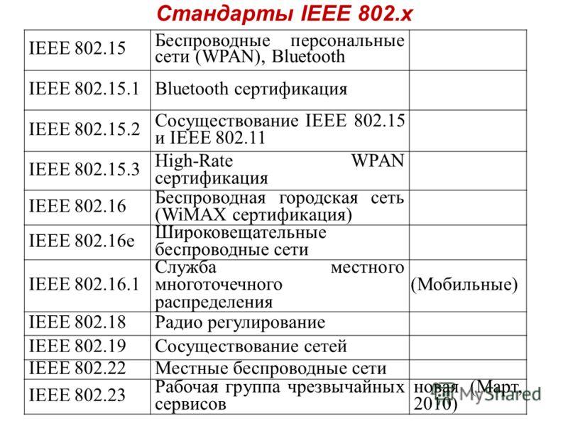 Стандарты IEEE 802.x IEEE 802.15 Беспроводные персональные сети (WPAN), Bluetooth IEEE 802.15.1Bluetooth сертификация IEEE 802.15.2 Сосуществование IEEE 802.15 и IEEE 802.11 IEEE 802.15.3 High-Rate WPAN сертификация IEEE 802.16 Беспроводная городская