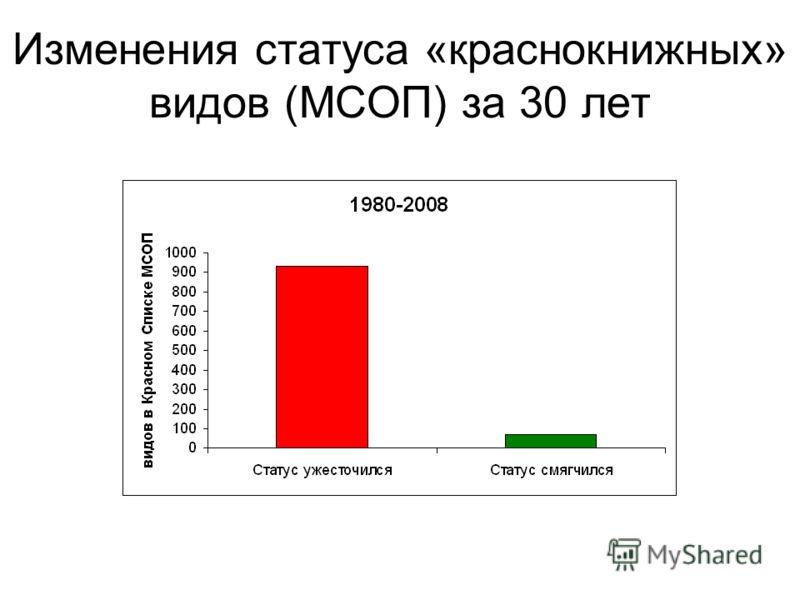 Изменения статуса «краснокнижных» видов (МСОП) за 30 лет