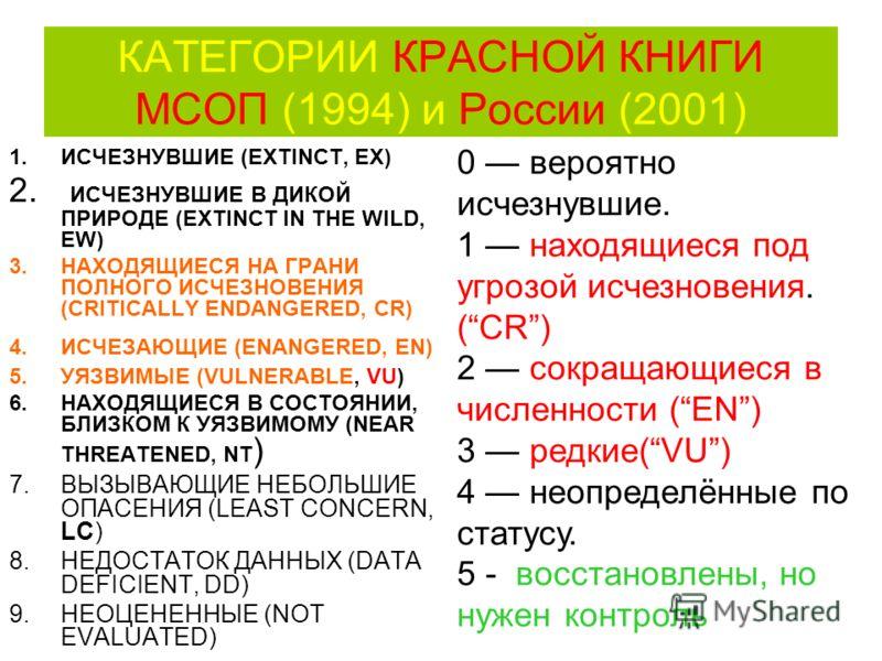 КАТЕГОРИИ КРАСНОЙ КНИГИ МСОП (1994) и России (2001) 1.ИСЧЕЗНУВШИЕ (EXTINCT, EX) 2. ИСЧЕЗНУВШИЕ В ДИКОЙ ПРИРОДЕ (EXTINCT IN THE WILD, EW) 3.НАХОДЯЩИЕСЯ НА ГРАНИ ПОЛНОГО ИСЧЕЗНОВЕНИЯ (CRITICALLY ENDANGERED, CR) 4.ИСЧЕЗАЮЩИЕ (ENANGERED, EN) 5.УЯЗВИМЫЕ (