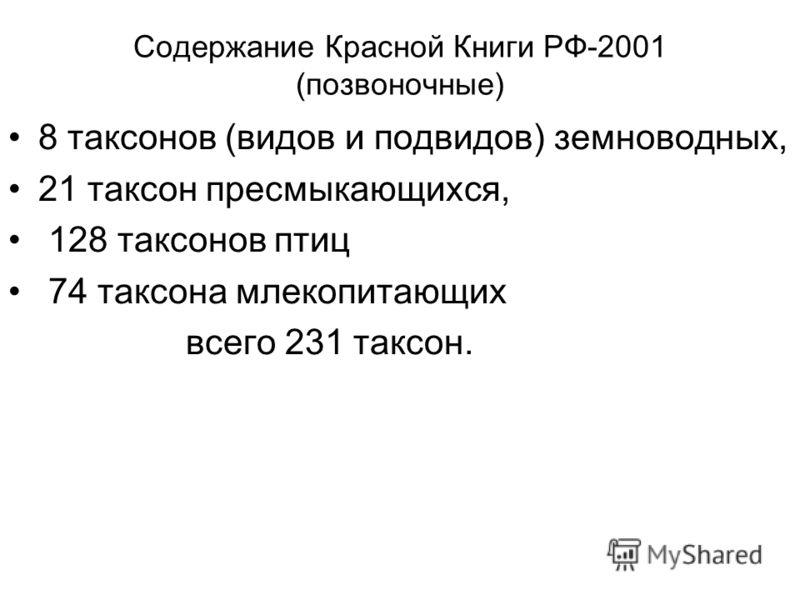 Содержание Красной Книги РФ-2001 (позвоночные) 8 таксонов (видов и подвидов) земноводных, 21 таксон пресмыкающихся, 128 таксонов птиц 74 таксона млекопитающих всего 231 таксон.