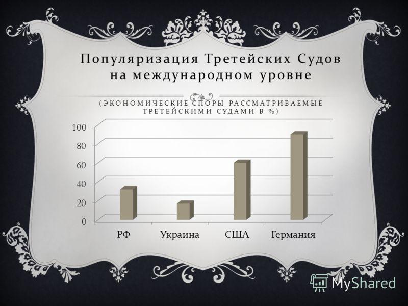 Популяризация Третейских Судов на международном уровне ( ЭКОНОМИЧЕСКИЕ СПОРЫ РАССМАТРИВАЕМЫЕ ТРЕТЕЙСКИМИ СУДАМИ В %)