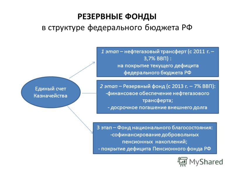 РЕЗЕРВНЫЕ ФОНДЫ в структуре федерального бюджета РФ Единый счет Казначейства 1 этап – нефтегазовый трансферт (с 2011 г. – 3,7% ВВП) : на покрытие текущего дефицита федерального бюджета РФ 2 этап – Резервный фонд (с 2013 г. – 7% ВВП): -финансовое обес