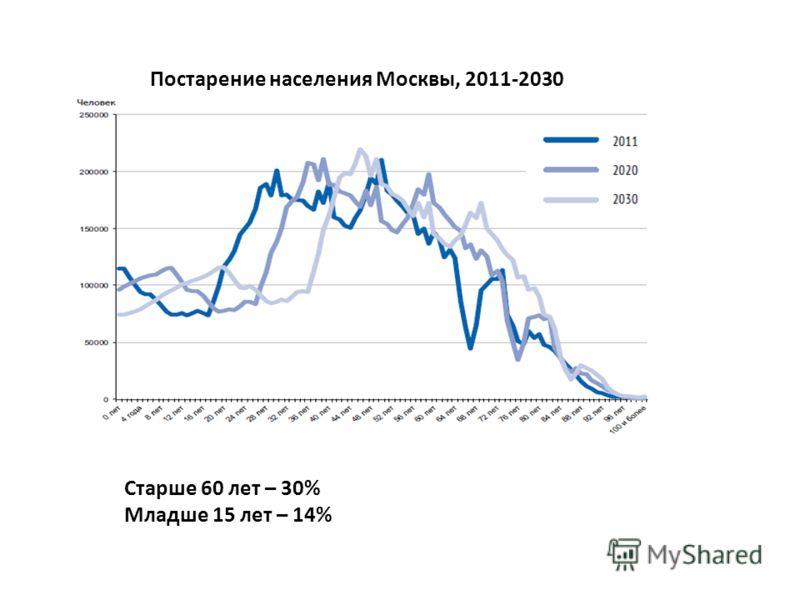 Постарение населения Москвы, 2011-2030 Старше 60 лет – 30% Младше 15 лет – 14%