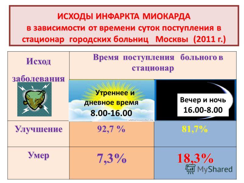 ИСХОДЫ ИНФАРКТА МИОКАРДА в зависимости от времени суток поступления в стационар городских больниц Москвы (2011 г.) Исход заболевания Время поступления больного в стационар Время поступления больного в стационарУлучшение 92,7 % 81,7% Умер 7,3% 18,3% У